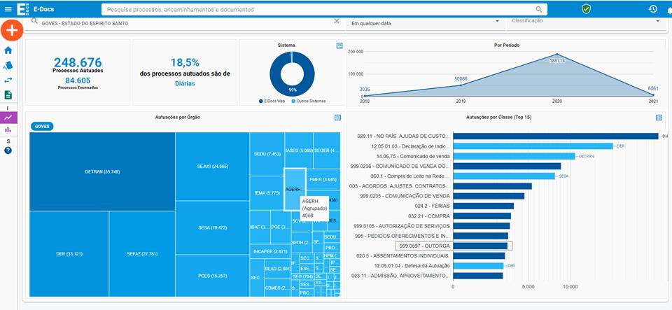 Agerh ultrapassa marca de 4 mil processos autuados no e-Docs