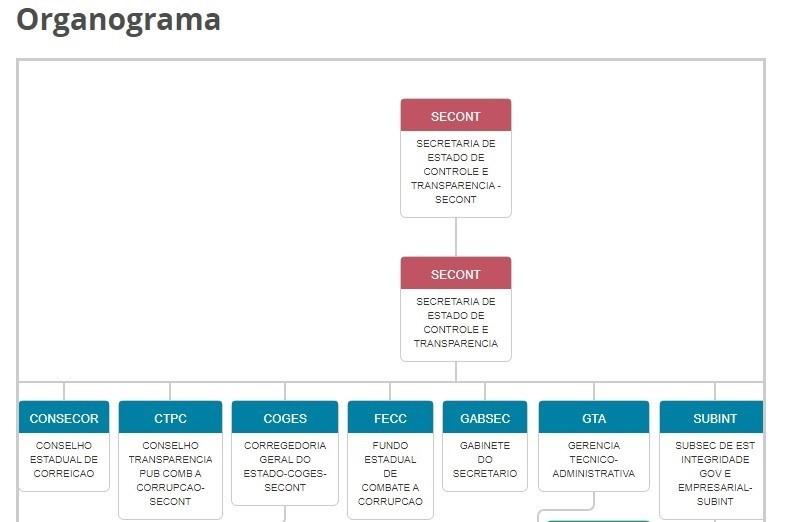 Sites de órgãos estaduais passam a contar com organograma dinâmico
