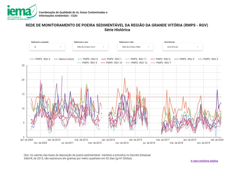 Iema cria plataforma para melhorar divulgação dos dados de monitoramento da poeira sedimentável